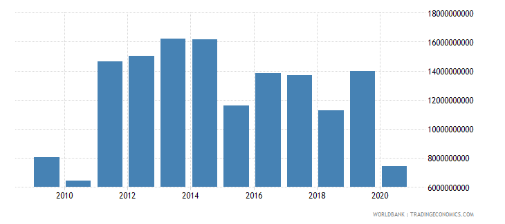 colombia foreign direct investment net inflows bop us dollar wb data
