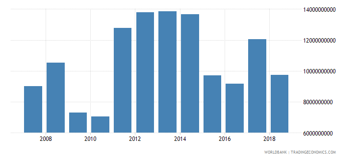 colombia foreign direct investment net inflows in reporting economy drs us dollar wb data