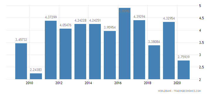 colombia foreign direct investment net inflows percent of gdp wb data