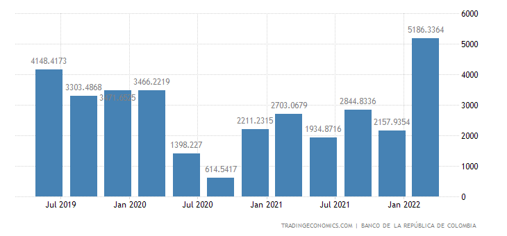 Colombia Foreign Direct Investment