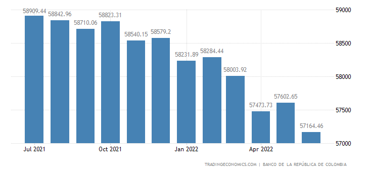 Colombia Foreign Exchange Reserves