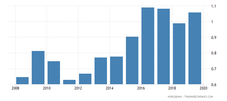 colombia foreign reserves months import cover goods wb data
