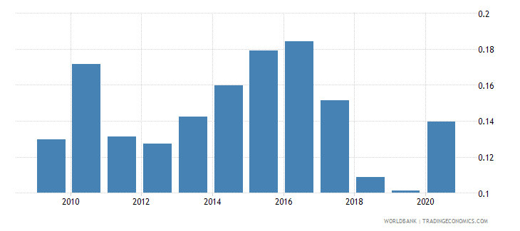 colombia forest rents percent of gdp wb data