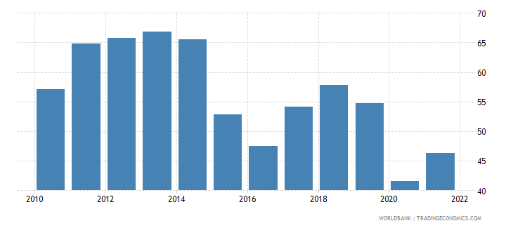 colombia fuel exports percent of merchandise exports wb data