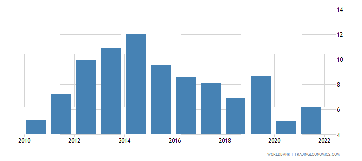 colombia fuel imports percent of merchandise imports wb data
