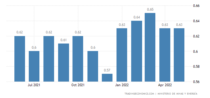 Colombia Gasoline Prices