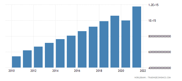 colombia gdp at market prices linked series current lcu wb data
