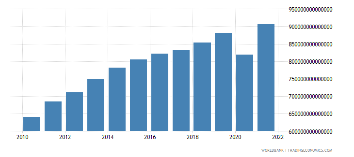 colombia gdp constant lcu wb data