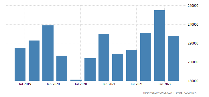 Colombia GDP Constant Prices