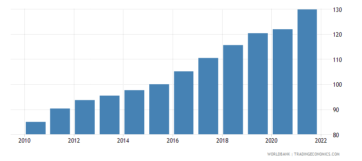 colombia gdp deflator base year varies by country wb data