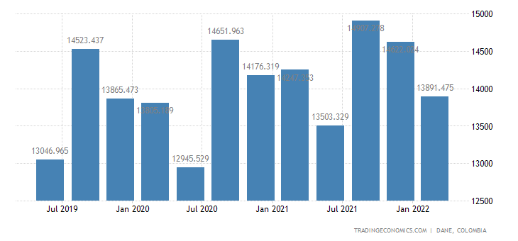 Colombia GDP From Agriculture
