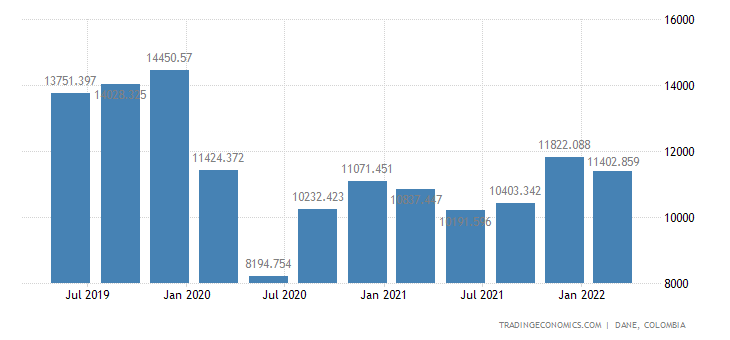 Colombia GDP From Construction