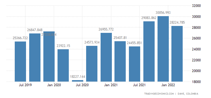 Colombia GDP From Manufacturing