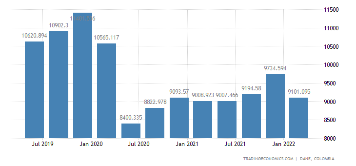 Colombia Gdp From Mining
