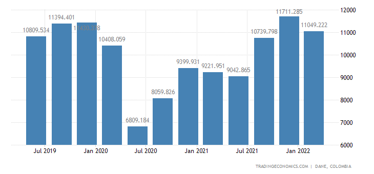 Colombia Gdp From Transport, Warehousing and communications