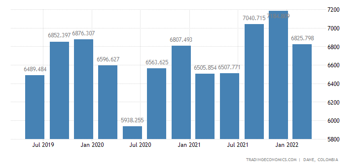 Colombia GDP From Utilities