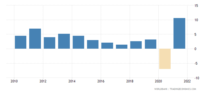 colombia gdp growth annual percent 2010 wb data