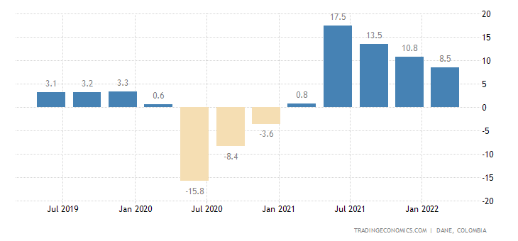 Colombia GDP Annual Growth Rate