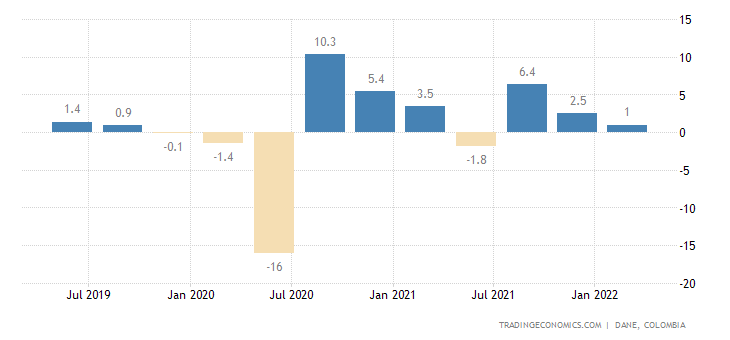 Colombia GDP Growth Rate