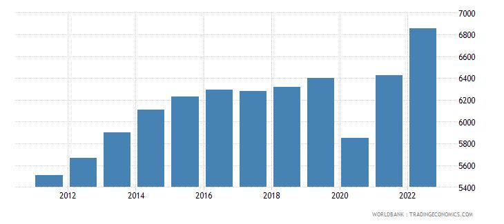 colombia gdp per capita constant 2000 us dollar wb data