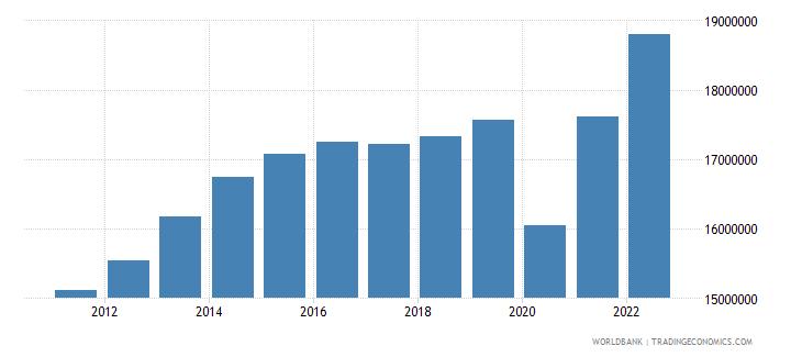 colombia gdp per capita constant lcu wb data