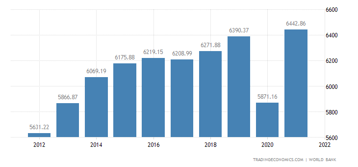 Colombia GDP per capita