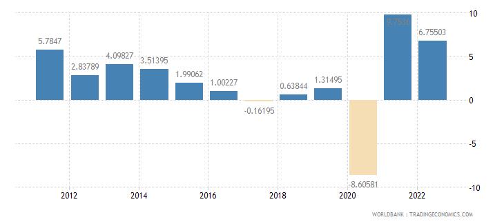 colombia gdp per capita growth annual percent wb data