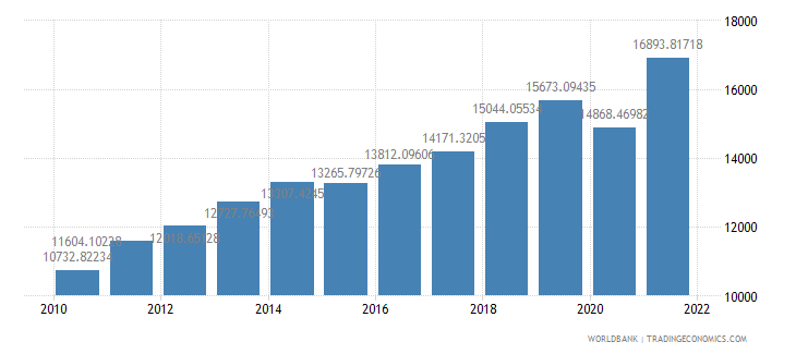colombia gdp per capita ppp us dollar wb data