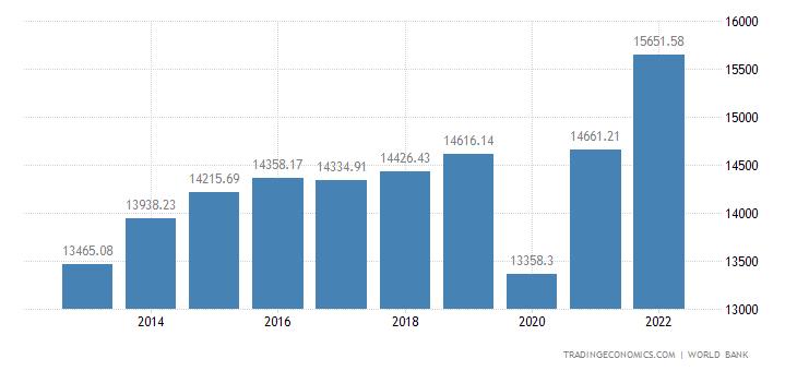 Colombia GDP per capita PPP
