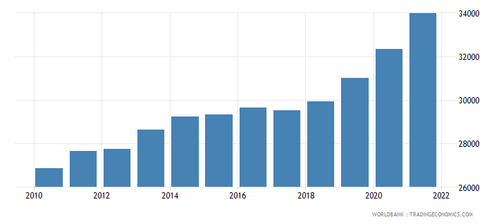 colombia gdp per person employed constant 1990 ppp dollar wb data