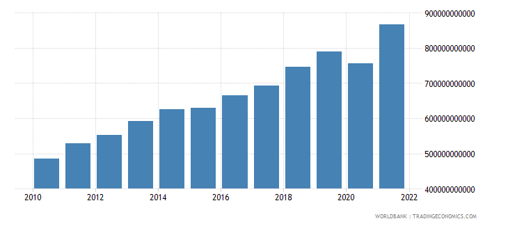 colombia gdp ppp us dollar wb data