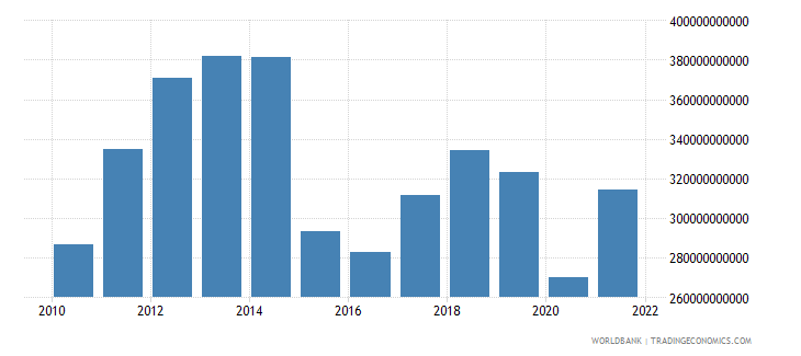 colombia gdp us dollar wb data