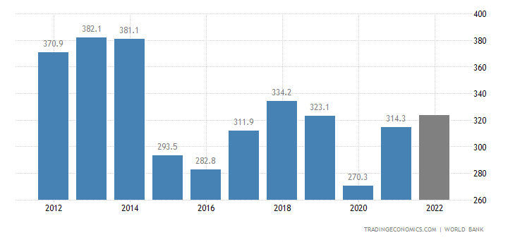 Colombia GDP
