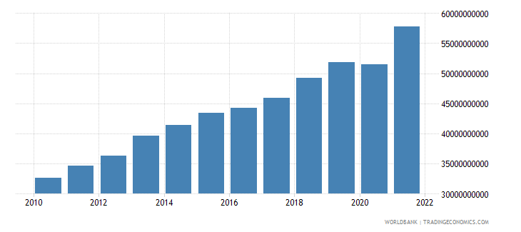 colombia general government final consumption expenditure constant 2000 us dollar wb data