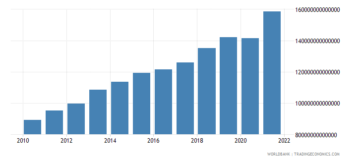 colombia general government final consumption expenditure constant lcu wb data