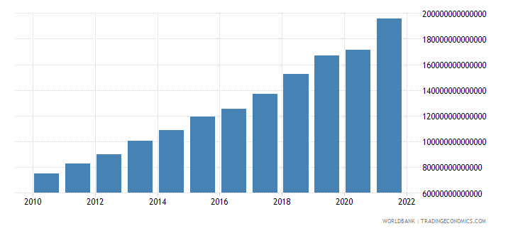 colombia general government final consumption expenditure current lcu wb data