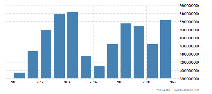 colombia general government final consumption expenditure us dollar wb data