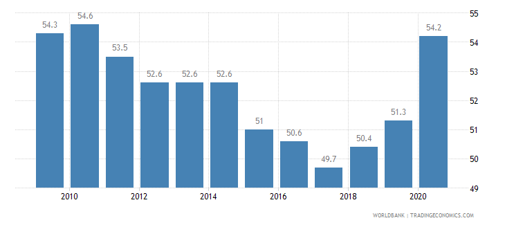 colombia gini index wb data