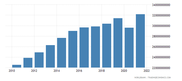 colombia gni constant 2000 us dollar wb data