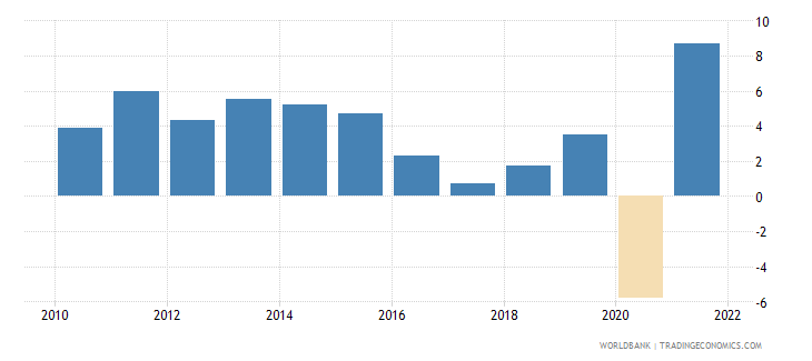 colombia gni growth annual percent wb data