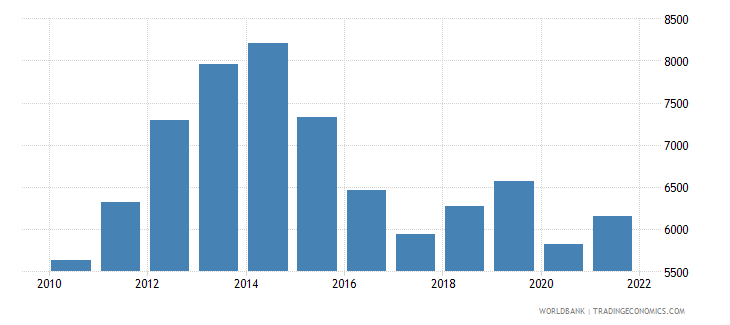 colombia gni per capita atlas method us dollar wb data
