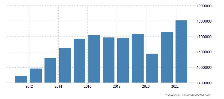colombia gni per capita constant lcu wb data
