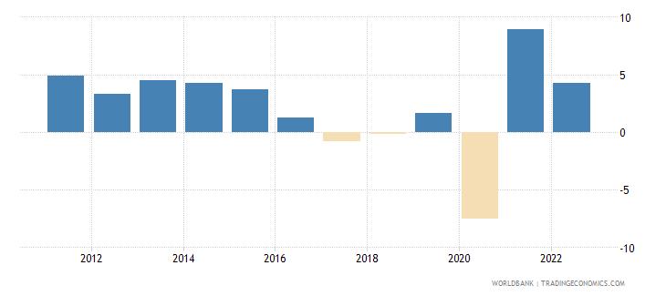 colombia gni per capita growth annual percent wb data