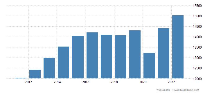 colombia gni per capita ppp constant 2011 international $ wb data