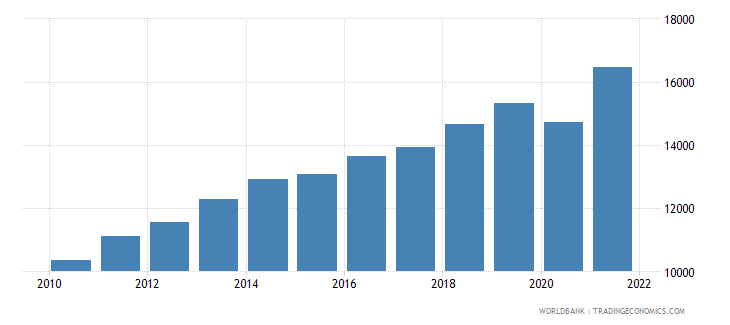 colombia gni per capita ppp us dollar wb data