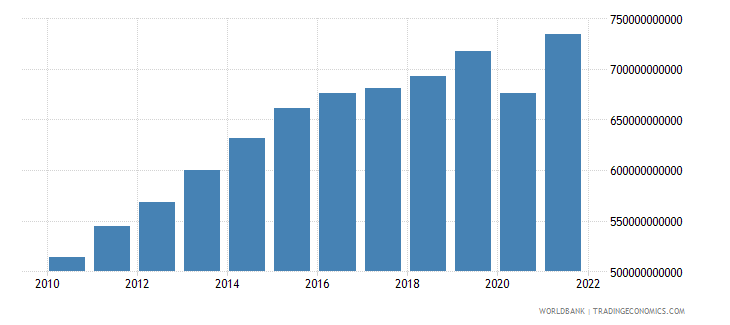 colombia gni ppp constant 2011 international $ wb data