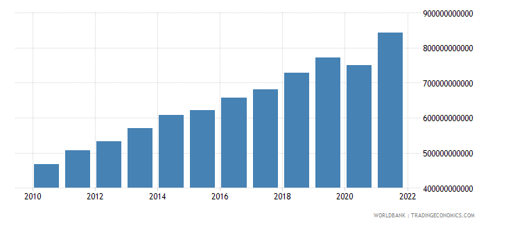 colombia gni ppp us dollar wb data