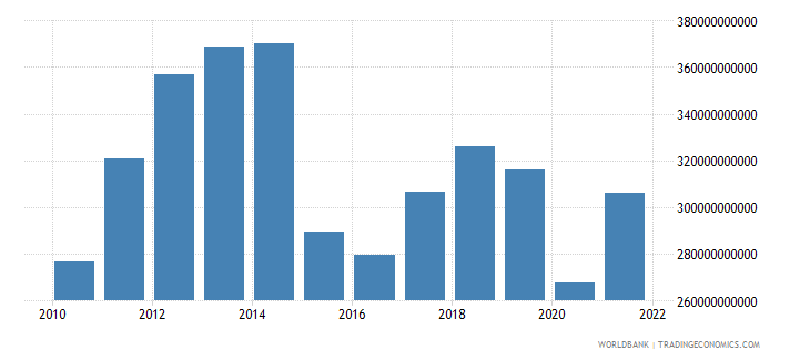 colombia gni us dollar wb data