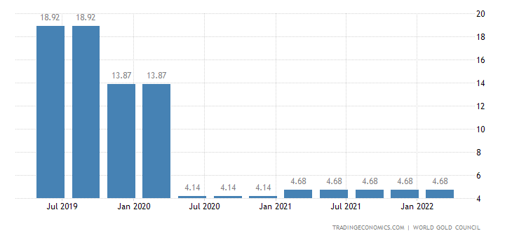 Colombia Gold Reserves
