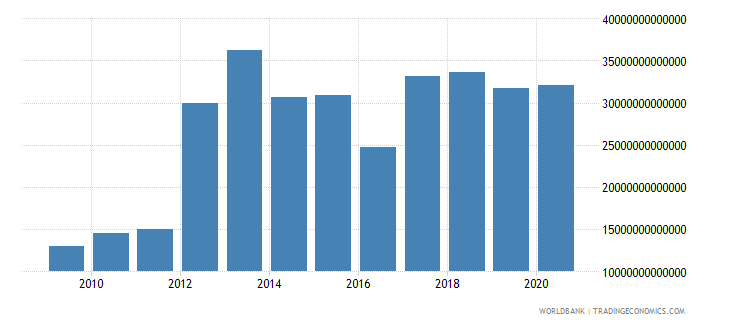 colombia goods and services expense current lcu wb data